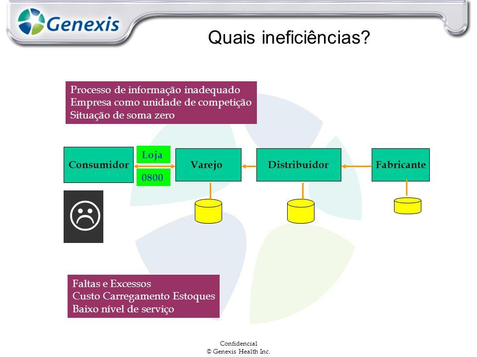Confidencial © Genexis Health Inc. Quais ineficiências? Processo de informação inadequado Empresa como unidade de competição Situação de soma zero Con