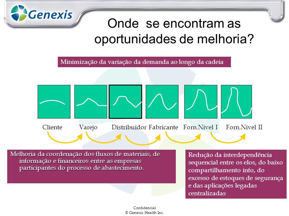 Confidencial © Genexis Health Inc. Onde se encontram as oportunidades de melhoria? ClienteVarejoDistribuidorFabricanteForn.Nivel IForn.Nivel II Minimi