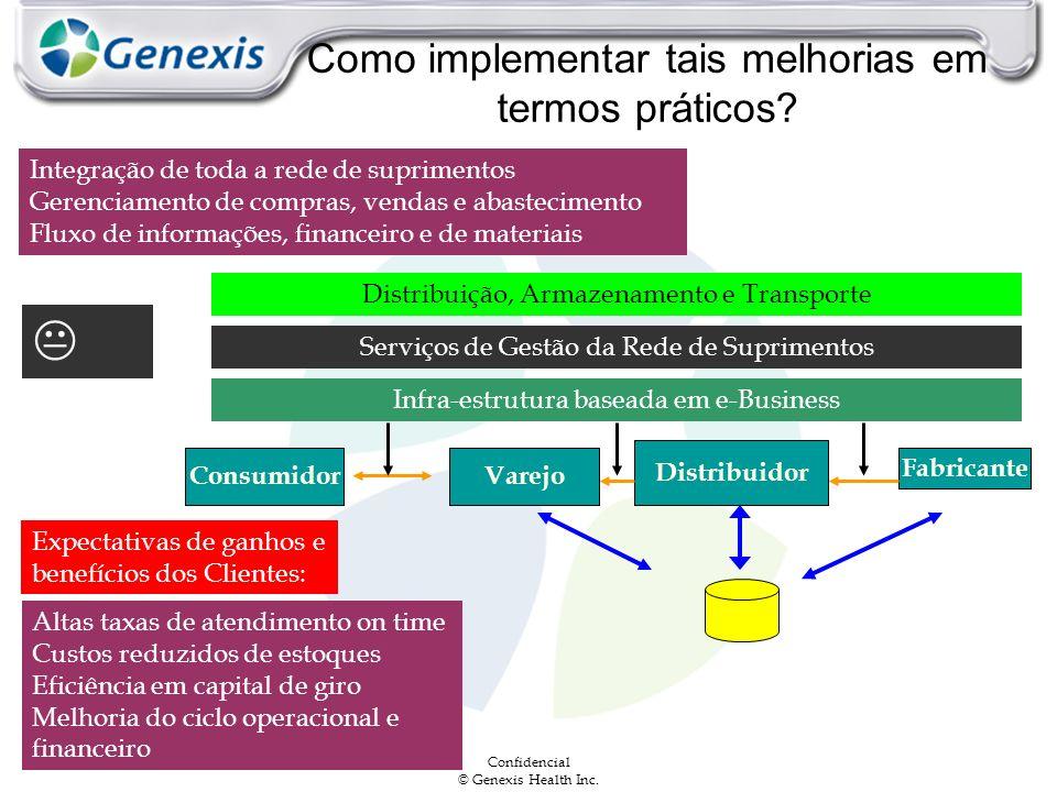 Confidencial © Genexis Health Inc. Como implementar tais melhorias em termos práticos? Integração de toda a rede de suprimentos Gerenciamento de compr