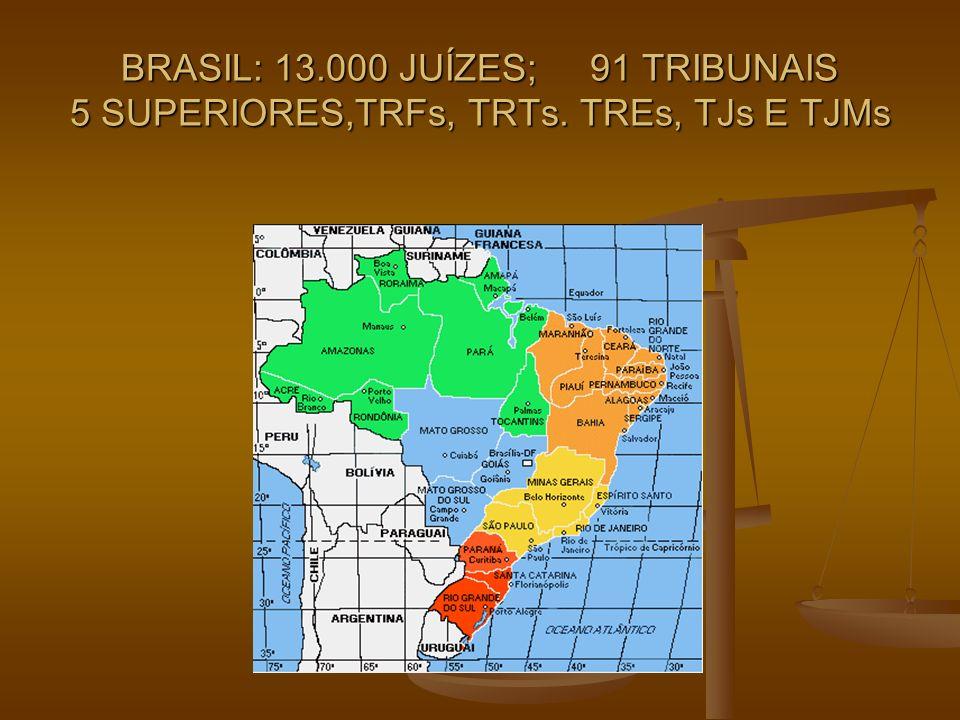 CONSELHO NACIONAL DE JUSTIÇA EMENDA 45/04 EMENDA 45/04 COMPOSIÇÃO: 15 MEMBROS (9 MAGISTRADOS + 6 ÓRGÃOS EXTERNOS) COMPOSIÇÃO: 15 MEMBROS (9 MAGISTRADOS + 6 ÓRGÃOS EXTERNOS) ATRIBUIÇÕES: ATRIBUIÇÕES: 1.