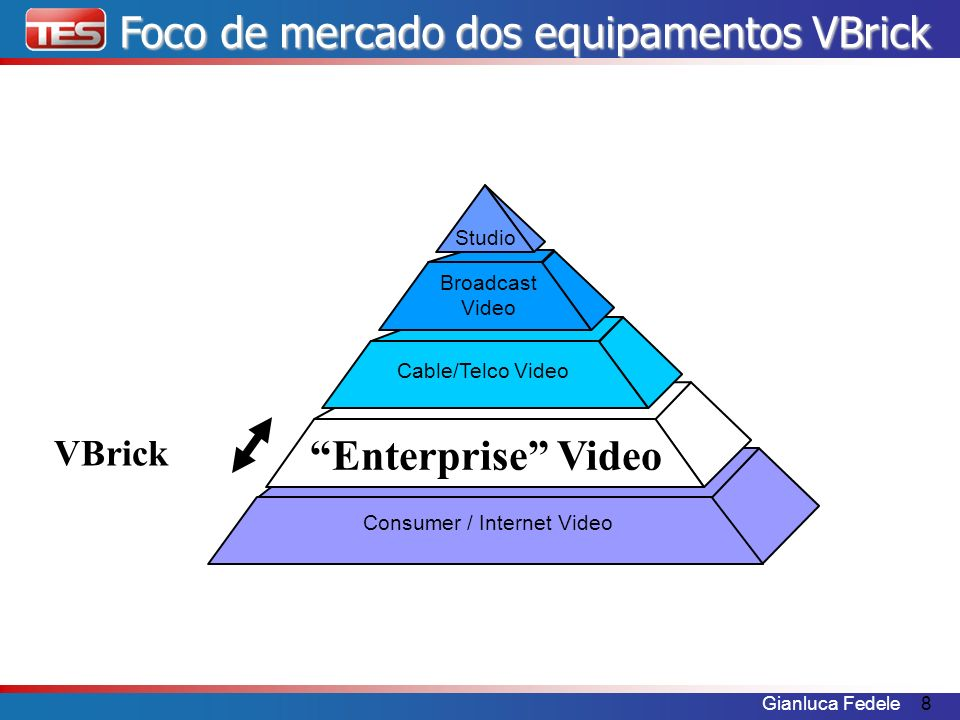 Gianluca Fedele8 Foco de mercado dos equipamentos VBrick Consumer / Internet Video Enterprise Video Cable/Telco Video Broadcast Video Studio VBrick