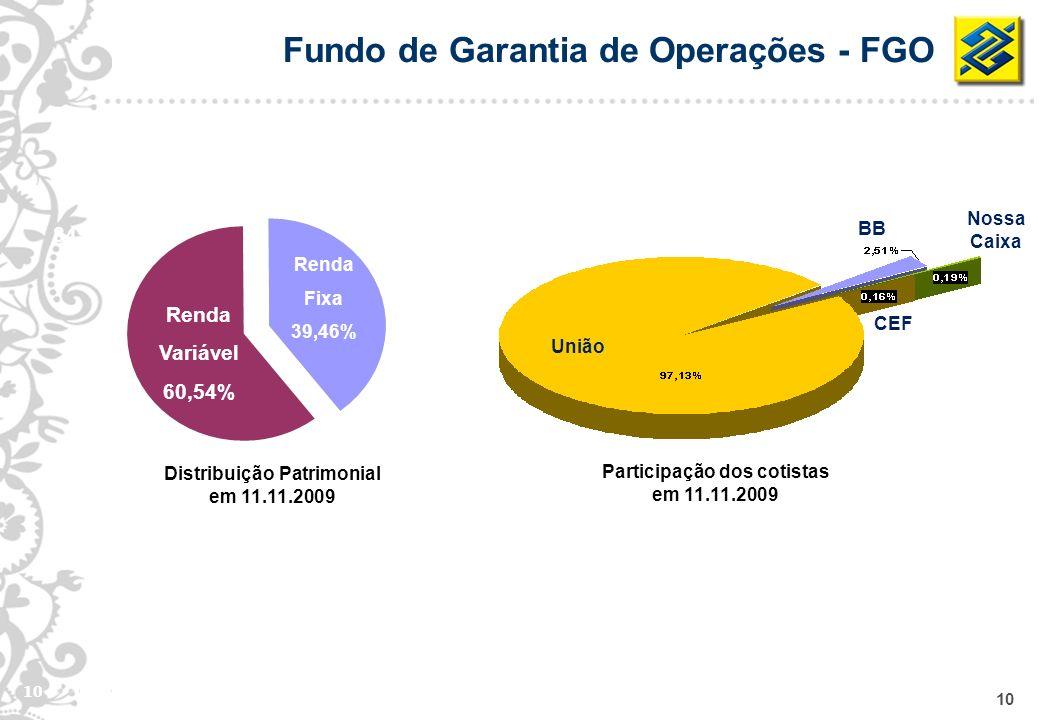 10 84% Renda Variável 60,54% Renda Fixa 39,46% CEF União BB Nossa Caixa Distribuição Patrimonial em 11.11.2009 Fundo de Garantia de Operações - FGO Pa