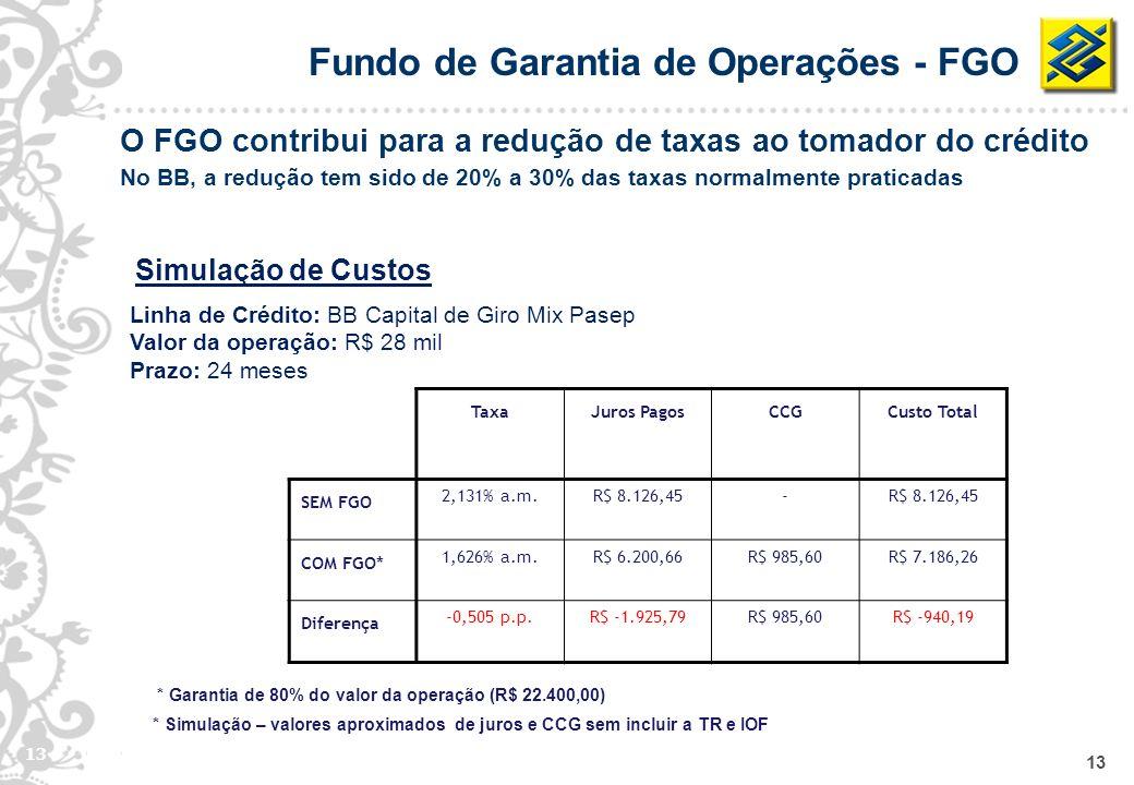 13 * Garantia de 80% do valor da operação (R$ 22.400,00) * Simulação – valores aproximados de juros e CCG sem incluir a TR e IOF TaxaJuros PagosCCGCus