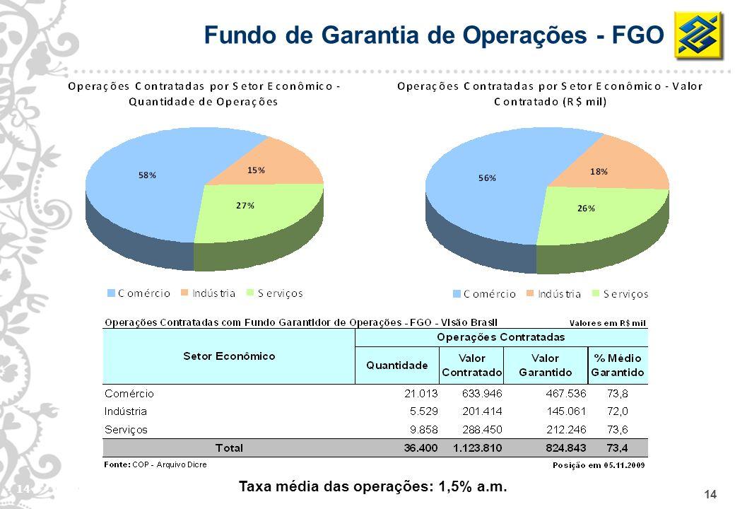 14 Fundo de Garantia de Operações - FGO Taxa média das operações: 1,5% a.m.