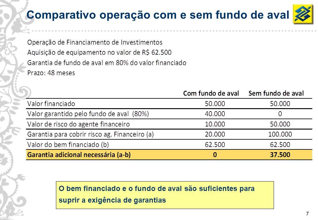 7 7 Comparativo operação com e sem fundo de aval O bem financiado e o fundo de aval são suficientes para suprir a exigência de garantias