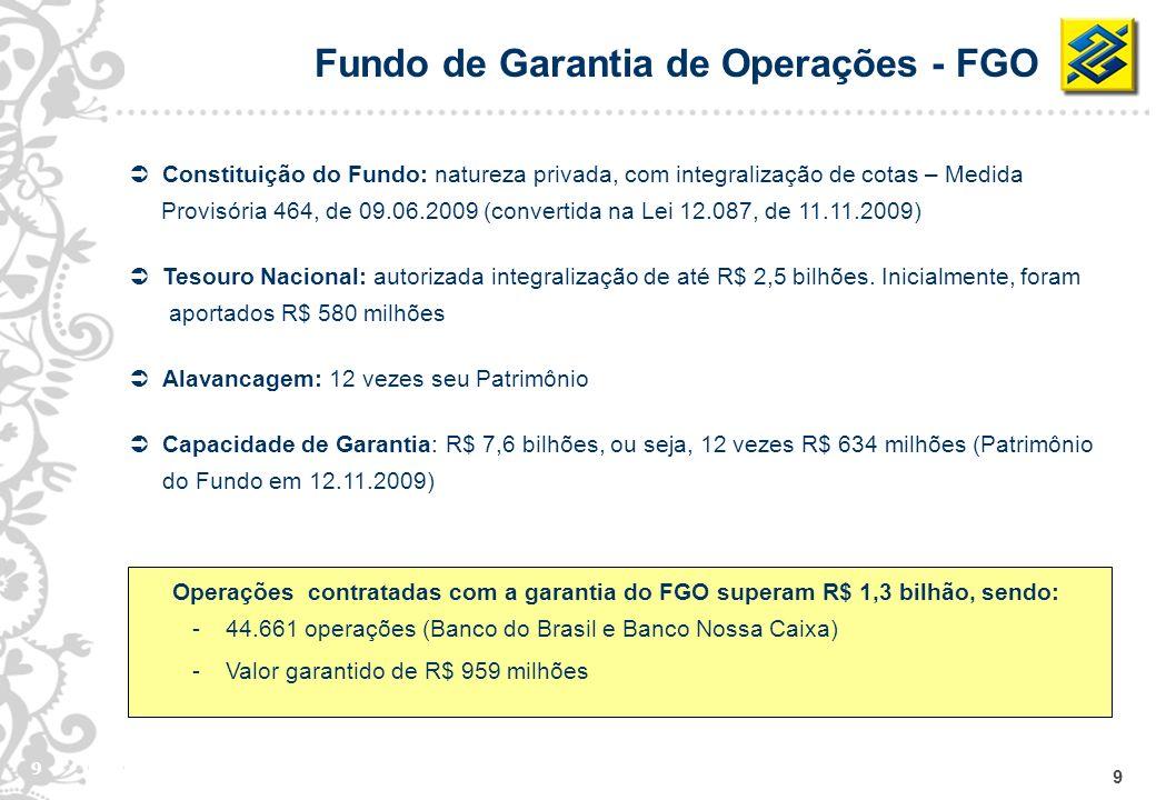 10 84% Renda Variável 60,54% Renda Fixa 39,46% CEF União BB Nossa Caixa Distribuição Patrimonial em 11.11.2009 Fundo de Garantia de Operações - FGO Participação dos cotistas em 11.11.2009