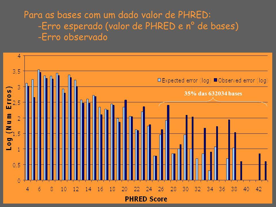 Para as bases com um dado valor de PHRED: -Erro esperado (valor de PHRED e n° de bases) -Erro observado 35% das 632034 bases