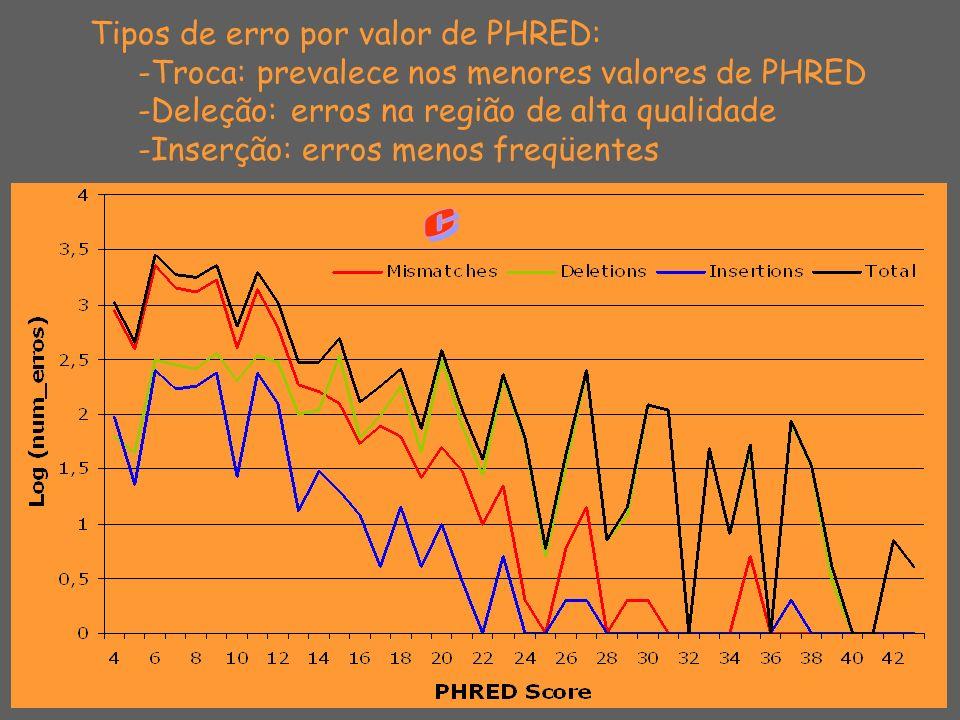 Tipos de erro por valor de PHRED: -Troca: prevalece nos menores valores de PHRED -Deleção: erros na região de alta qualidade -Inserção: erros menos fr
