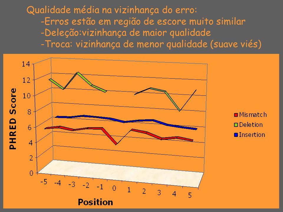 Conclusões: Erros tendem a ser subestimados em bases com alta qualidade (20 ou superior) Trocas e deleções prevalecem em regiões de baixa e alta qualidade, respectivamente Não se consegue antever qual é a base errada Perspectivas: Resultados preliminares indicam que baixos valores de escore podem antever janelas onde os erros ocorrem 8 8 7 6 8 9 8 9 9 9 10 A C G t G X T C C T G