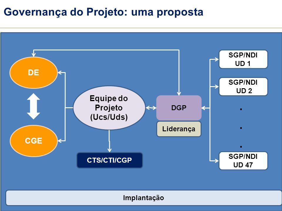Governança do Projeto: uma proposta Equipe do Projeto (Ucs/Uds) DE CGE DGP SGP/NDI UD 1 SGP/NDI UD 2 SGP/NDI UD 47...... CTS/CTI/CGP Liderança Implant