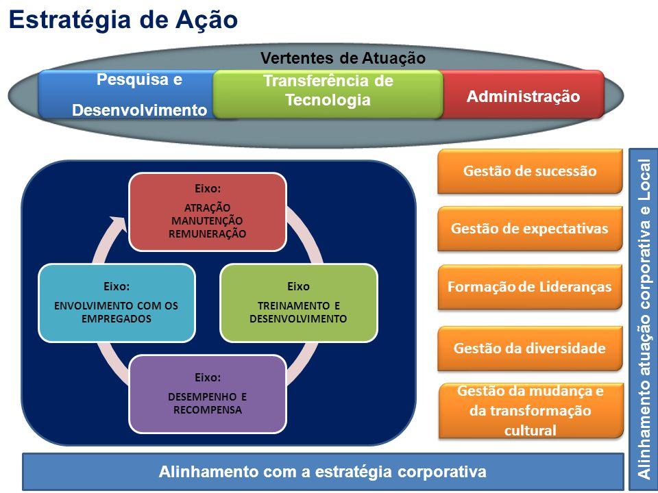 Vertentes de Atuação Pesquisa e Desenvolvimento Pesquisa e Desenvolvimento Transferência de Tecnologia Transferência de Tecnologia Eixo: ATRAÇÃO MANUT