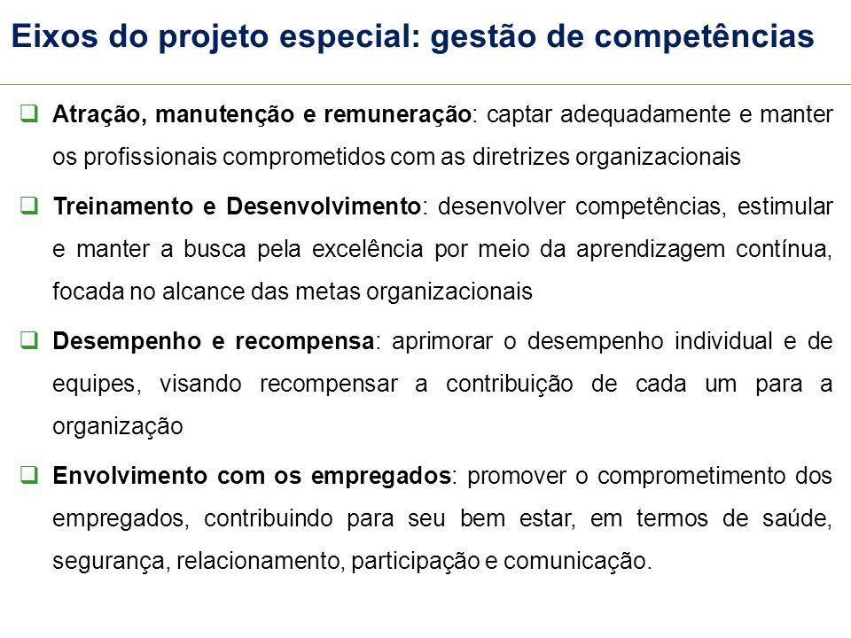 Eixos do projeto especial: gestão de competências Atração, manutenção e remuneração: captar adequadamente e manter os profissionais comprometidos com