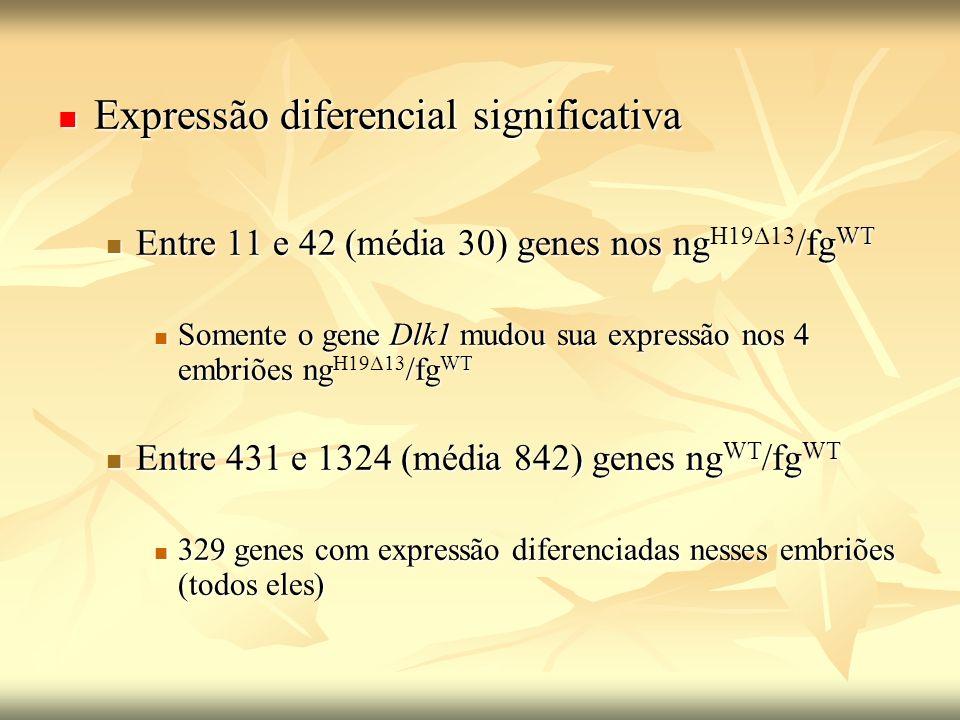 Expressão diferencial significativa Expressão diferencial significativa Entre 11 e 42 (média 30) genes nos ng/fg WT Entre 11 e 42 (média 30) genes nos