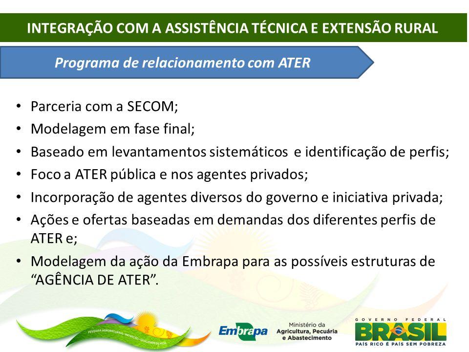 Programa de relacionamento com ATER Parceria com a SECOM; Modelagem em fase final; Baseado em levantamentos sistemáticos e identificação de perfis; Fo