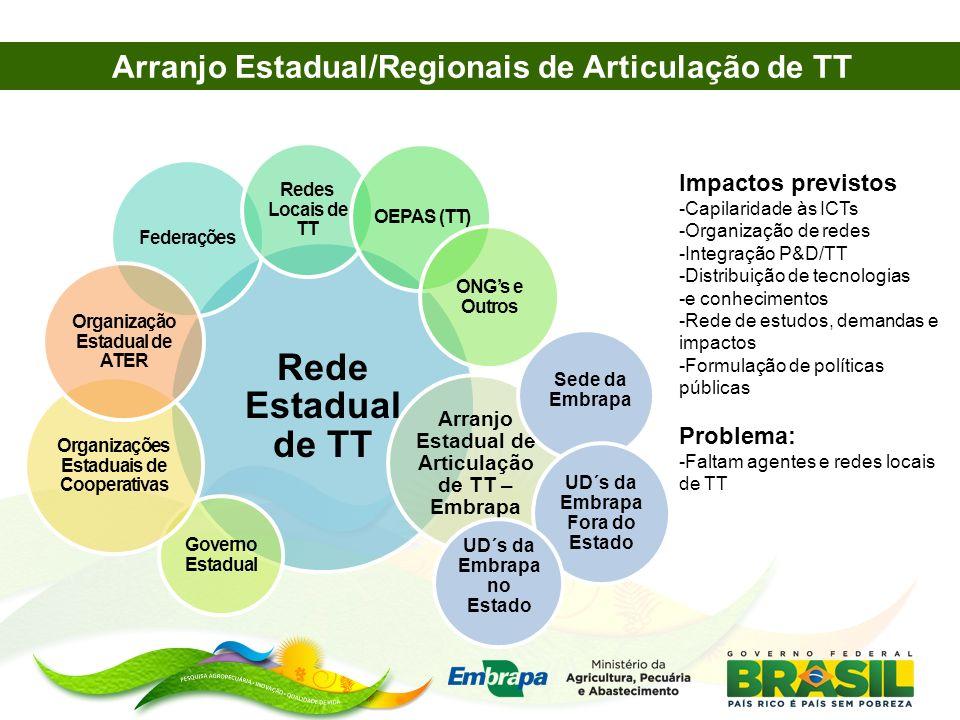 Rede Estadual de TT Federações Redes Locais de TT OEPAS (TT) ONGs e Outros Governo Estadual Organizações Estaduais de Cooperativas Organização Estadua