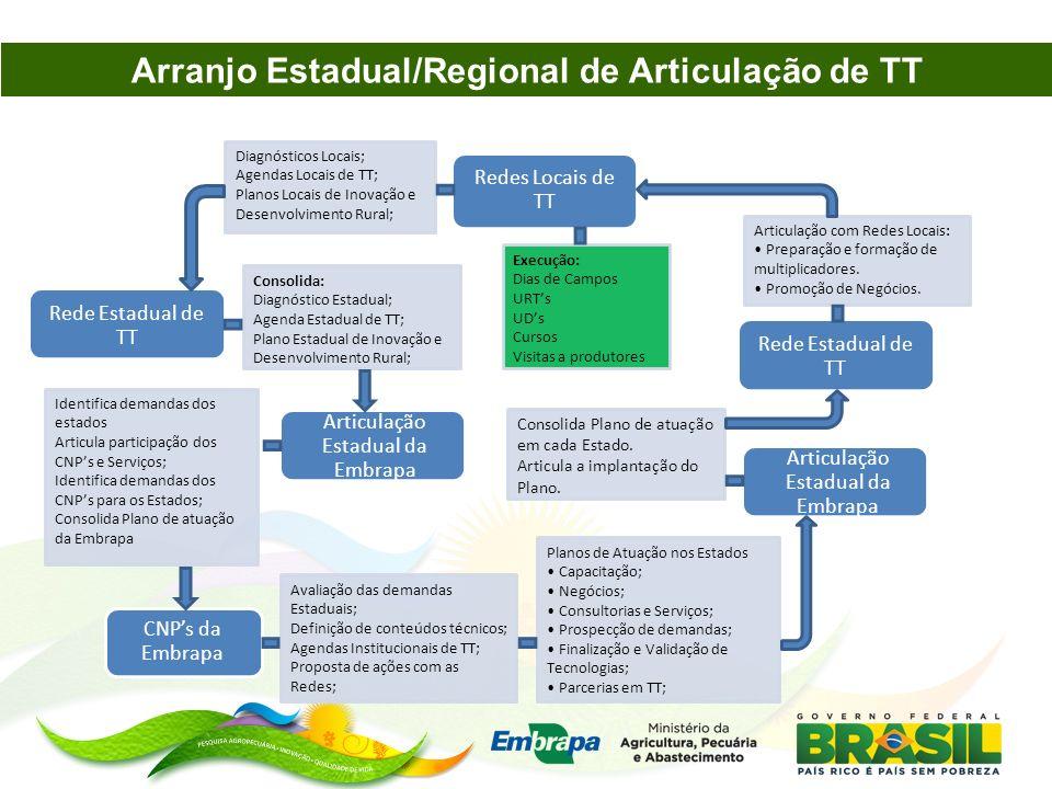 Redes Locais de TT CNPs da Embrapa Articulação Estadual da Embrapa Rede Estadual de TT Diagnósticos Locais; Agendas Locais de TT; Planos Locais de Ino