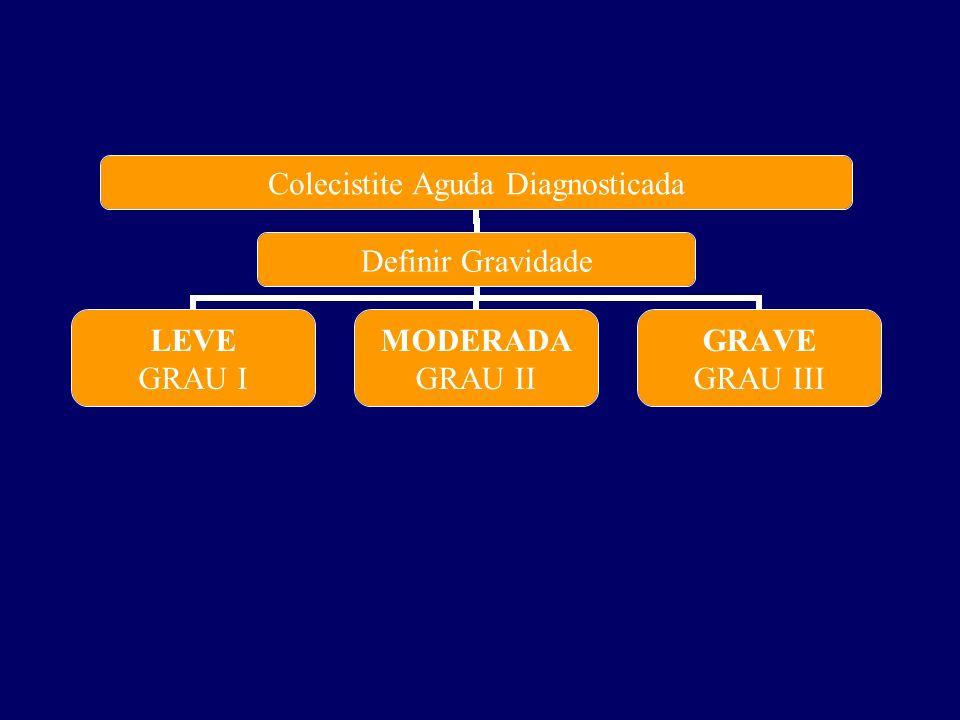 Colecistite Aguda Diagnosticada Definir Gravidade LEVE GRAU I MODERADA GRAU II GRAVE GRAU III