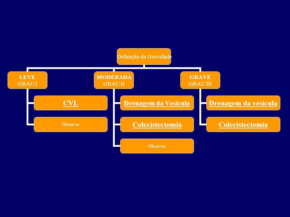 Definição da Gravidade LEVE GRAU I CVL Observar MODERADA GRAU II Drenagem da Vesícula Colecistectomia Observar GRAVE GRAU III Drenagem da vesícula Col