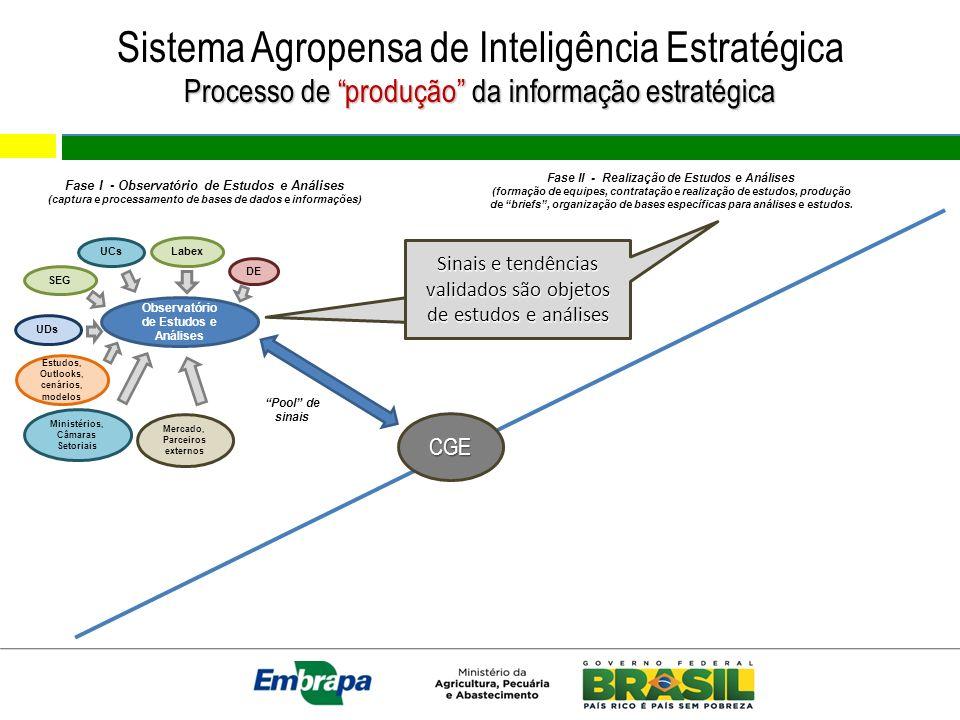 Sistema Agropensa de Inteligência Estratégica Processo de produção da informação estratégica Observatório de Estudos e Análises Pool de sinais Estudos