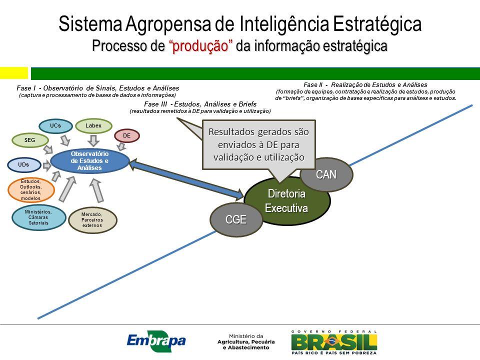 Sistema Agropensa de Inteligência Estratégica Processo de produção da informação estratégica Observatório de Estudos e Análises Estudos, Outlooks, cen