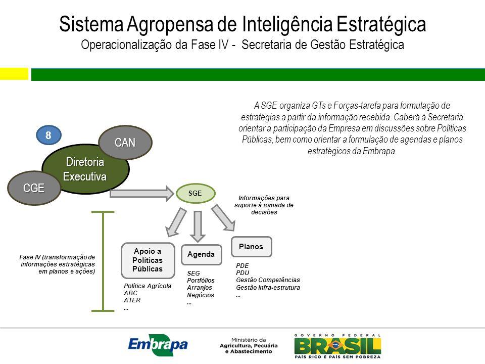 Sistema Agropensa de Inteligência Estratégica Operacionalização da Fase IV - Secretaria de Gestão Estratégica 8 Diretoria Executiva CGE CAN SGE Agenda
