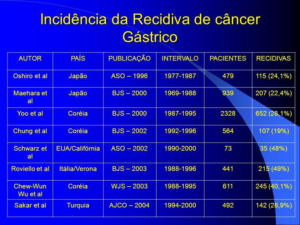 Incidência da Recidiva de câncer Gástrico AUTORPAÍSPUBLICAÇÃOINTERVALOPACIENTESRECIDIVAS Oshiro et alJapãoASO – 19961977-1987479115 (24,1%) Maehara et