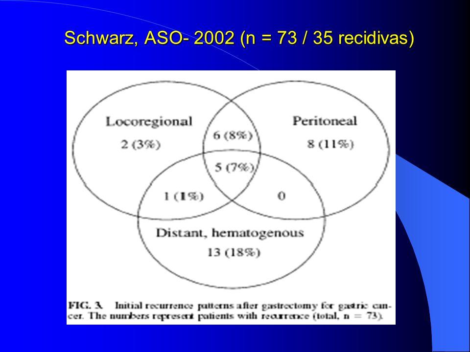 Schwarz, ASO- 2002 (n = 73 / 35 recidivas)