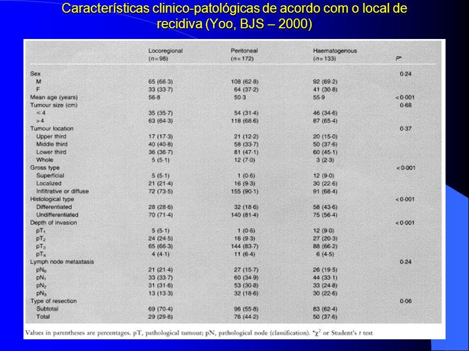 Características clinico-patológicas de acordo com o local de recidiva (Yoo, BJS – 2000)