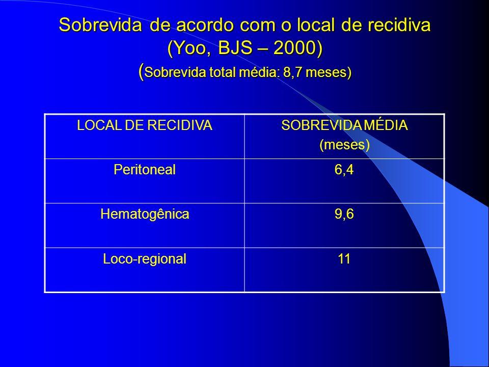 Sobrevida de acordo com o local de recidiva (Yoo, BJS – 2000) ( Sobrevida total média: 8,7 meses) LOCAL DE RECIDIVASOBREVIDA MÉDIA (meses) Peritoneal6