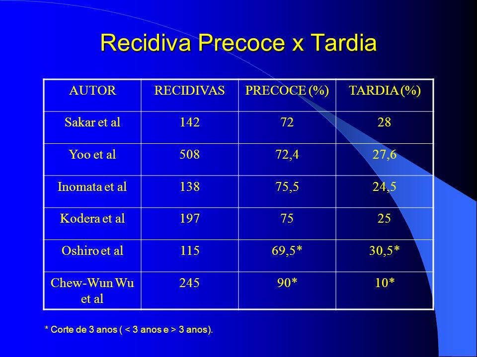 Recidiva Precoce x Tardia AUTORRECIDIVASPRECOCE (%)TARDIA (%) Sakar et al1427228 Yoo et al50872,427,6 Inomata et al13875,524,5 Kodera et al1977525 Osh