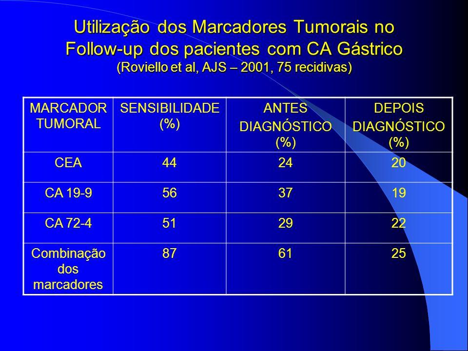 Utilização dos Marcadores Tumorais no Follow-up dos pacientes com CA Gástrico (Roviello et al, AJS – 2001, 75 recidivas) MARCADOR TUMORAL SENSIBILIDAD