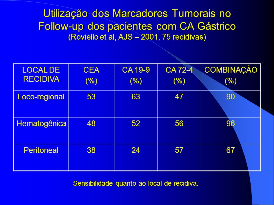 Utilização dos Marcadores Tumorais no Follow-up dos pacientes com CA Gástrico (Roviello et al, AJS – 2001, 75 recidivas) LOCAL DE RECIDIVA CEA (%) CA
