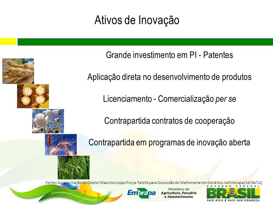 Ativos de Inovação Grande investimento em PI - Patentes Aplicação direta no desenvolvimento de produtos Licenciamento - Comercialização per se Contrap