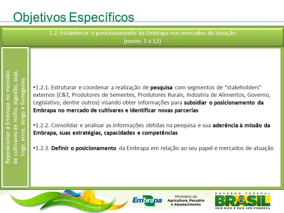 Objetivos Específicos pesquisa subsidiar o posicionamento da Embrapa no mercado de cultivares e identificar novas parcerias 1.2.1. Estruturar e coorde