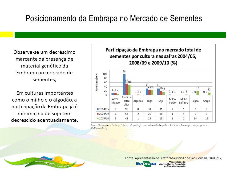 Posicionamento da Embrapa no Mercado de Sementes Observa-se um decréscimo marcante da presença de material genético da Embrapa no mercado de sementes;