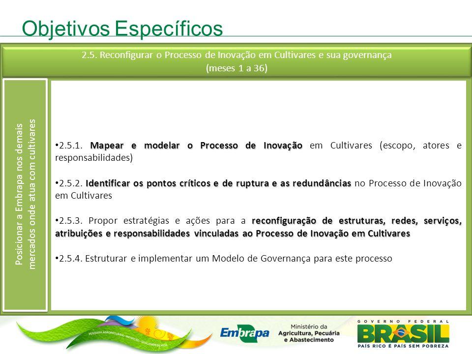 Objetivos Específicos Mapear e modelar o Processo de Inovação 2.5.1. Mapear e modelar o Processo de Inovação em Cultivares (escopo, atores e responsab