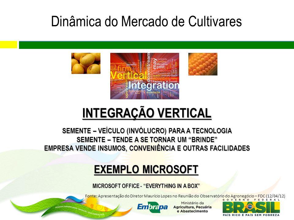 INTEGRAÇÃO VERTICAL SEMENTE – VEÍCULO (INVÓLUCRO) PARA A TECNOLOGIA SEMENTE – TENDE A SE TORNAR UM BRINDE EMPRESA VENDE INSUMOS, CONVENIÊNCIA E OUTRAS FACILIDADES EXEMPLO MICROSOFT MICROSOFT OFFICE - EVERYTHING IN A BOX Dinâmica do Mercado de Cultivares Fonte: Apresentação do Diretor Maurício Lopes no Reunião do Observatório do Agronegócio – FDC (12/04/12)