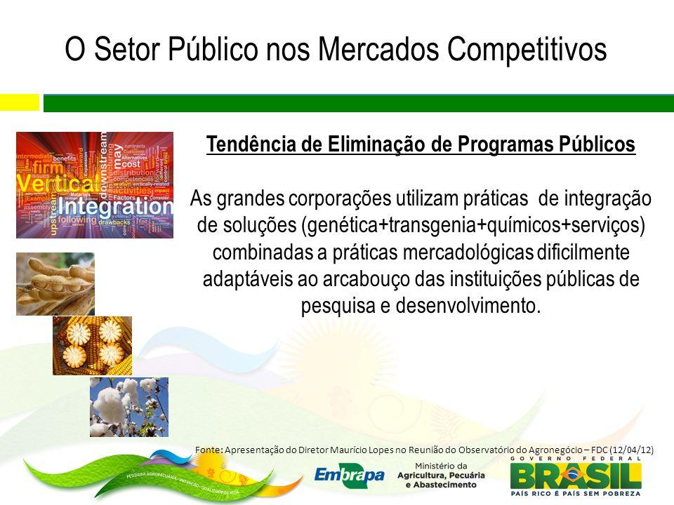 O Setor Público nos Mercados Competitivos Tendência de Eliminação de Programas Públicos As grandes corporações utilizam práticas de integração de solu
