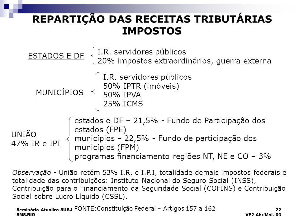 Seminário Atualiza SUS-I SMS-RIO 22 VP2 Abr/Mai. 06 REPARTIÇÃO DAS RECEITAS TRIBUTÁRIAS IMPOSTOS I.R. servidores públicos 20% impostos extraordinários