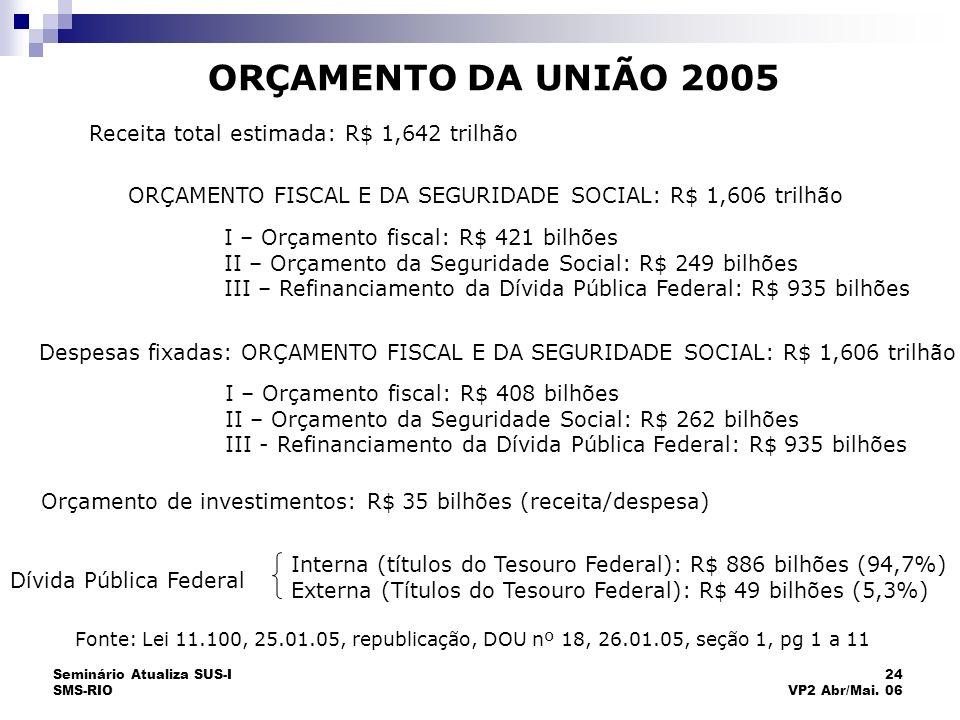 Seminário Atualiza SUS-I SMS-RIO 24 VP2 Abr/Mai. 06 ORÇAMENTO DA UNIÃO 2005 Receita total estimada: R$ 1,642 trilhão ORÇAMENTO FISCAL E DA SEGURIDADE