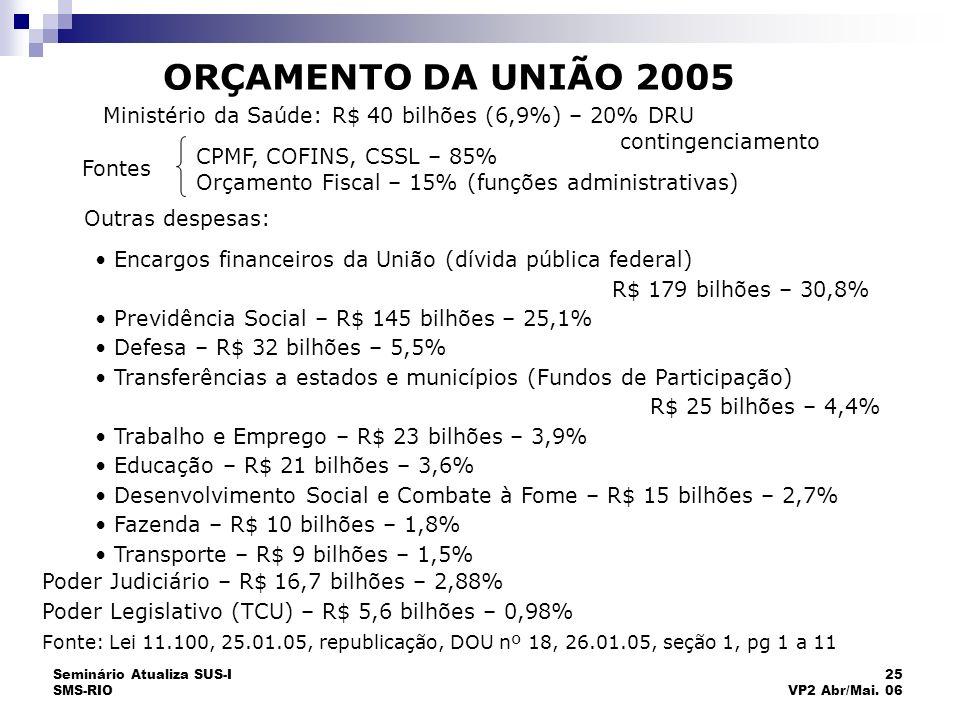 Seminário Atualiza SUS-I SMS-RIO 25 VP2 Abr/Mai. 06 ORÇAMENTO DA UNIÃO 2005 Ministério da Saúde: R$ 40 bilhões (6,9%) – 20% DRU contingenciamento Font