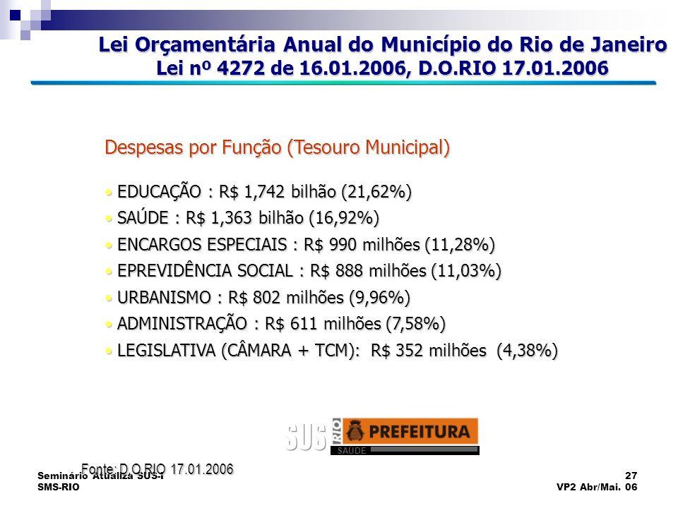 Seminário Atualiza SUS-I SMS-RIO 27 VP2 Abr/Mai. 06 Despesas por Função (Tesouro Municipal) EDUCAÇÃO : R$ 1,742 bilhão (21,62%) EDUCAÇÃO : R$ 1,742 bi