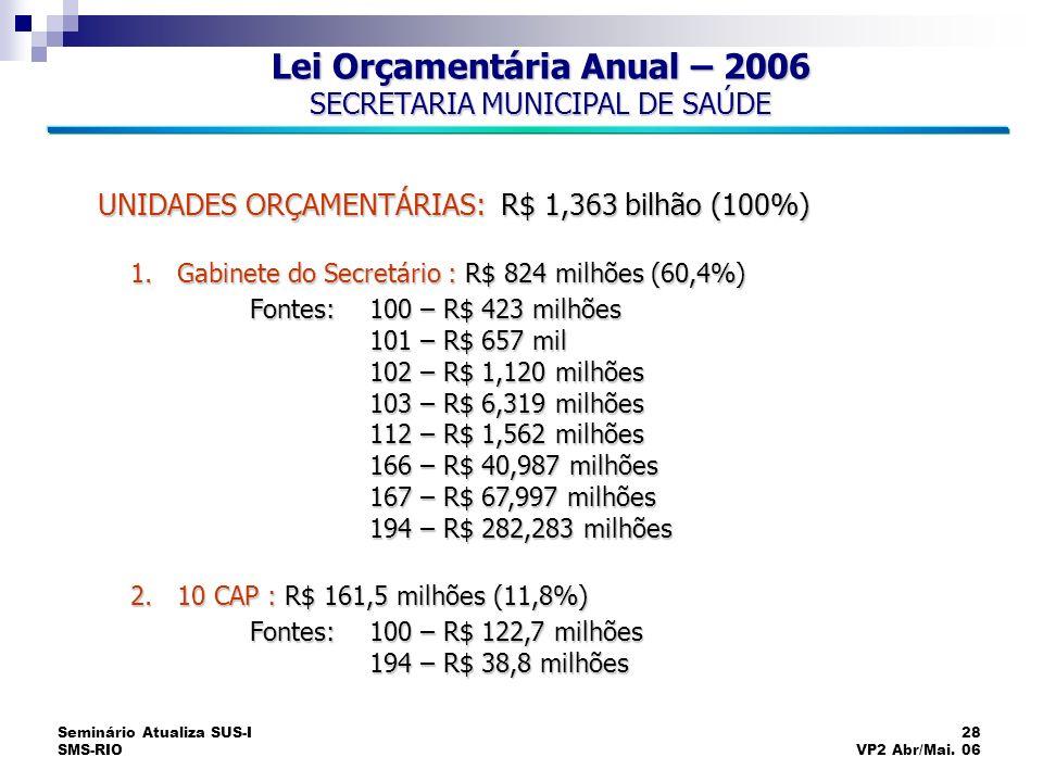 Seminário Atualiza SUS-I SMS-RIO 28 VP2 Abr/Mai. 06 Lei Orçamentária Anual – 2006 SECRETARIA MUNICIPAL DE SAÚDE UNIDADES ORÇAMENTÁRIAS: R$ 1,363 bilhã