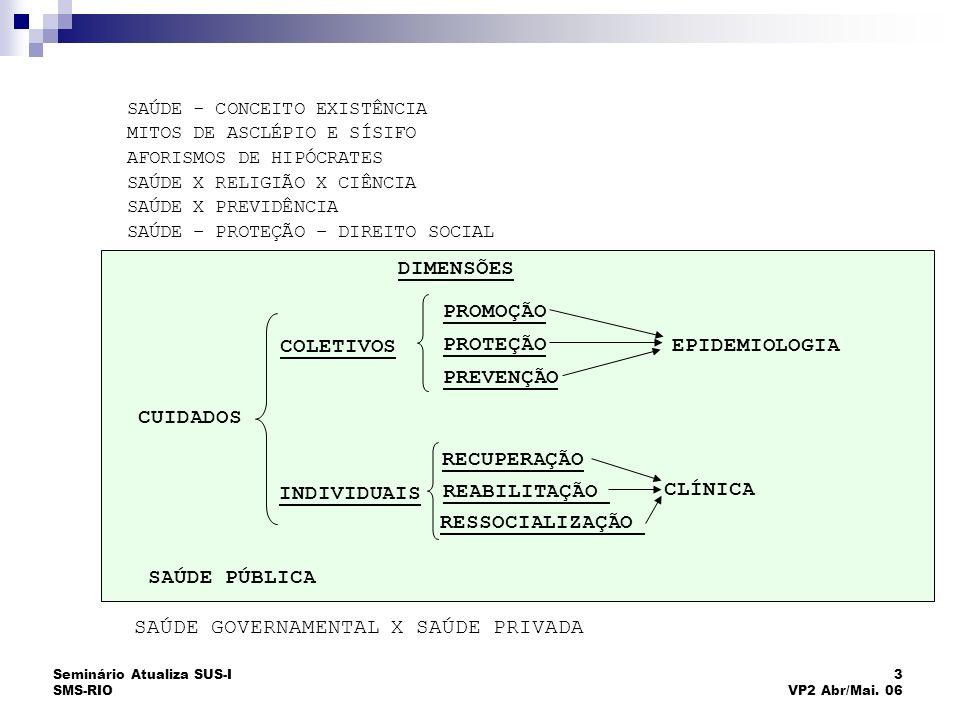 Seminário Atualiza SUS-I SMS-RIO 64 VP2 Abr/Mai.