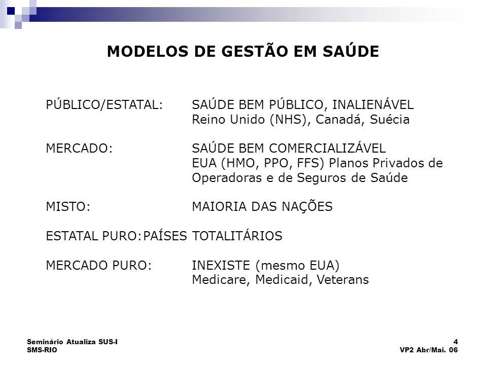 Seminário Atualiza SUS-I SMS-RIO 4 VP2 Abr/Mai. 06 MODELOS DE GESTÃO EM SAÚDE PÚBLICO/ESTATAL:SAÚDE BEM PÚBLICO, INALIENÁVEL Reino Unido (NHS), Canadá