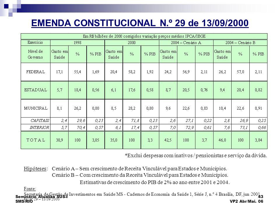Seminário Atualiza SUS-I SMS-RIO 43 VP2 Abr/Mai. 06 EMENDA CONST. Nº 29 – IMPACTO SOBRE AS DESPESAS COM A SAÚDE *Exclui despesas com inativos / pensio