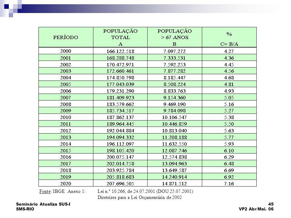 Seminário Atualiza SUS-I SMS-RIO 45 VP2 Abr/Mai. 06 PROJEÇÃO DA POPULAÇÃO BRASILEIRA 2000-2020 Fonte: IBGE Anexo 1:Lei n.º 10.266, de 24.07.2001 (DOU