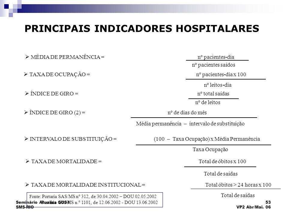 Seminário Atualiza SUS-I SMS-RIO 53 VP2 Abr/Mai. 06 PRINCIPAIS INDICADORES HOSPITALARES MÉDIA DE PERMANÊNCIA = nº pacientes-dia nº pacientes saídos TA
