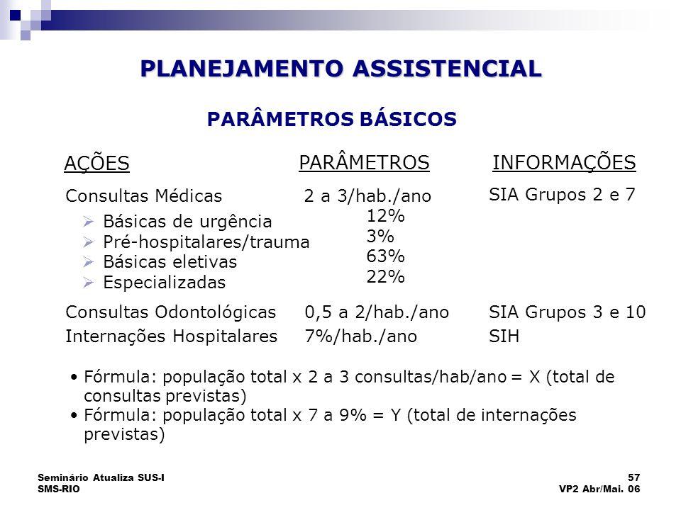 Seminário Atualiza SUS-I SMS-RIO 57 VP2 Abr/Mai. 06 PARÂMETROS BÁSICOS Fórmula: população total x 2 a 3 consultas/hab/ano = X (total de consultas prev