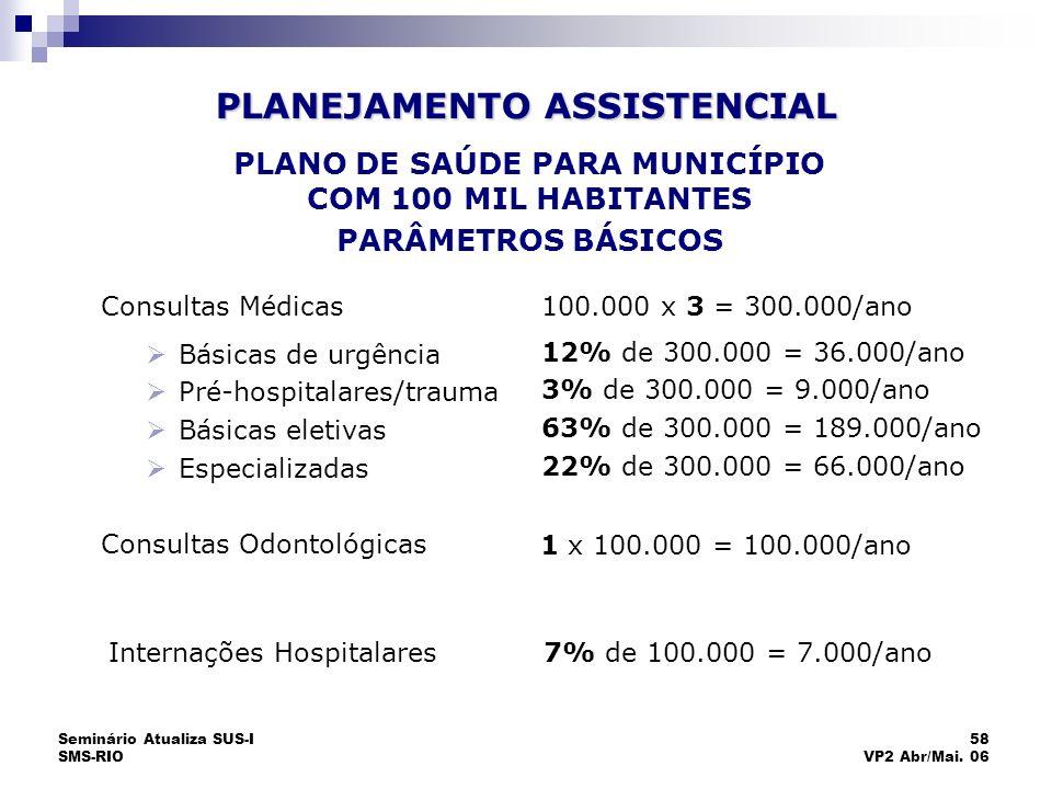 Seminário Atualiza SUS-I SMS-RIO 58 VP2 Abr/Mai. 06 Consultas Médicas Básicas de urgência Pré-hospitalares/trauma Básicas eletivas Especializadas 100.